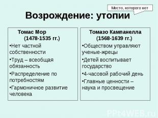 Томас Мор (1478-1535 гг.) Томас Мор (1478-1535 гг.) Нет частной собственности Тр