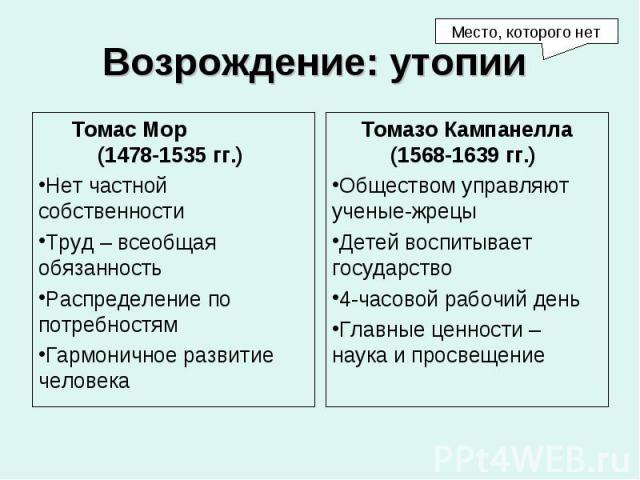 Томас Мор (1478-1535 гг.) Томас Мор (1478-1535 гг.) Нет частной собственности Труд – всеобщая обязанность Распределение по потребностям Гармоничное развитие человека