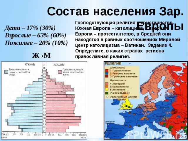 Состав населения Зар. Европы