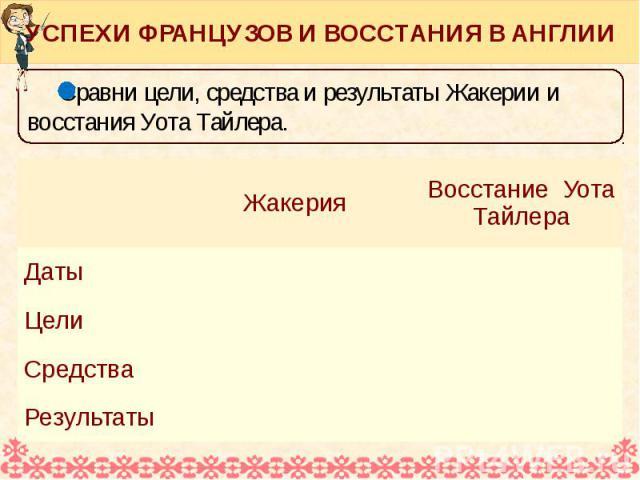 УСПЕХИ ФРАНЦУЗОВ И ВОССТАНИЯ В АНГЛИИ