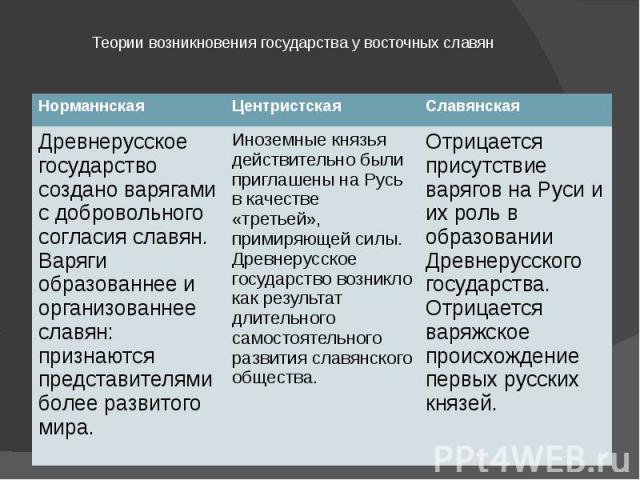 Теории возникновения государства у восточных славян