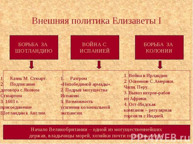 Внешняя политика Елизаветы I
