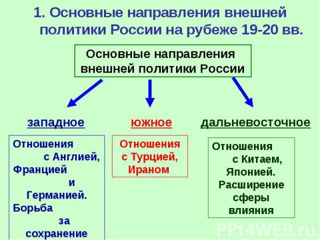 1. Основные направления внешней политики России на рубеже 19-20 вв.