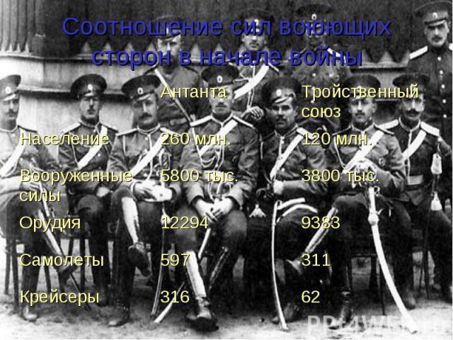 Соотношение сил воюющих сторон в начале войны