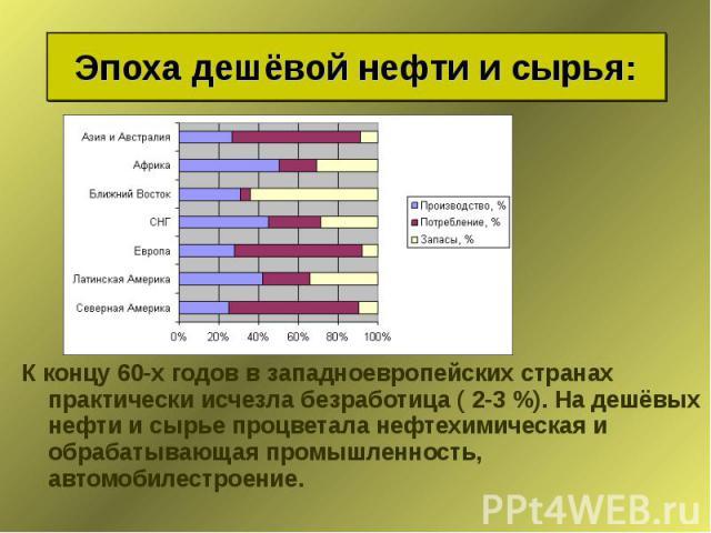 К концу 60-х годов в западноевропейских странах практически исчезла безработица ( 2-3 %). На дешёвых нефти и сырье процветала нефтехимическая и обрабатывающая промышленность, автомобилестроение. К концу 60-х годов в западноевропейских странах практи…