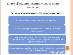 классификация медицинских средств защиты. По своему предназначению МСИЗ подразде