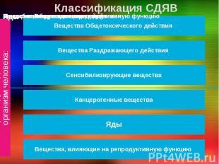 Классификация СДЯВ