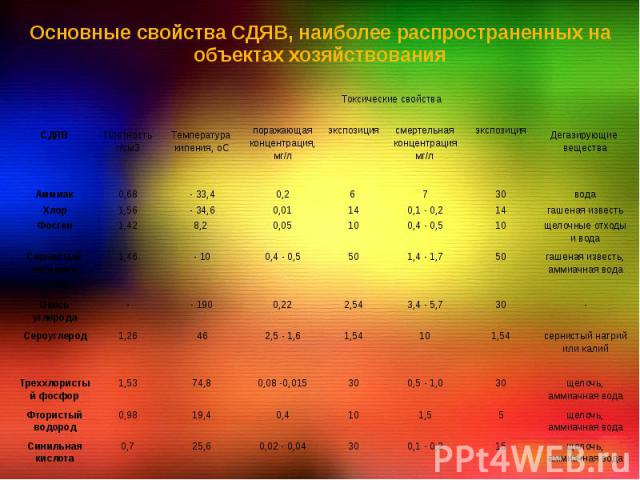 Основные свойства СДЯВ, наиболее распространенных на объектах хозяйствования
