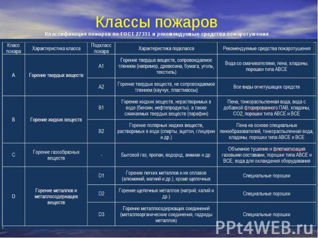 Классы пожаров Классификация пожаров по ГОСТ 27331 и рекомендуемые средства пожаротушения