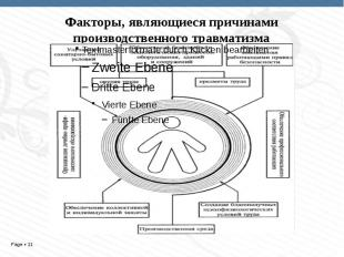 Факторы, являющиеся причинами производственного травматизма