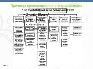 Причины производственного травматизма