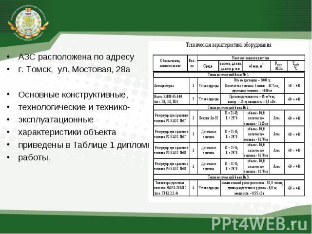 АЗС расположена по адресу АЗС расположена по адресу г. Томск, ул. Мостовая, 28а Основные конструктивные, технологические и технико- эксплуатационные характеристики объекта приведены в Таблице 1 дипломной работы.