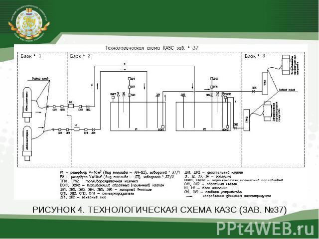РИСУНОК 4. ТЕХНОЛОГИЧЕСКАЯ СХЕМА КАЗС (ЗАВ. №37)