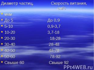 Диаметр частиц, Скорость витания, см/с Диаметр частиц, Скорость витания, см/с мк