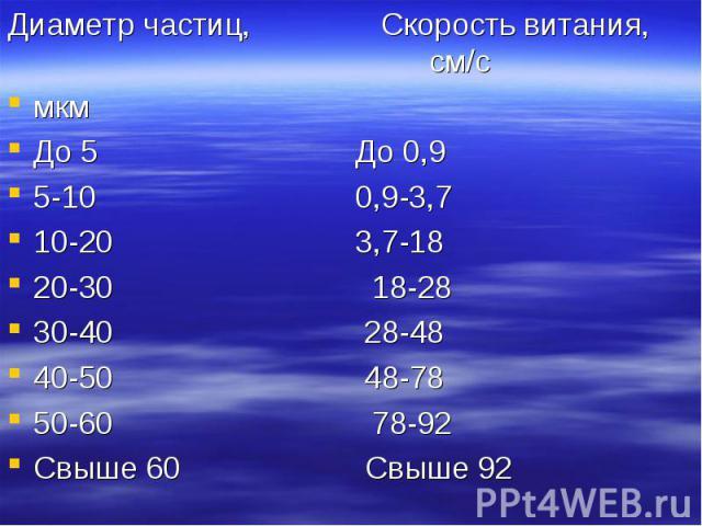 Диаметр частиц, Скорость витания, см/с Диаметр частиц, Скорость витания, см/с мкм До 5 До 0,9 5-10 0,9-3,7 10-20 3,7-18 20-30 18-28 30-40 28-48 40-50 48-78 50-60 78-92 Свыше 60 Свыше 92