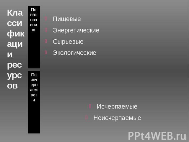 Классификации ресурсов По назначению