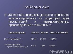 Таблица №1 В таблице №1 приведены данные о количестве зарегистрированных на терр