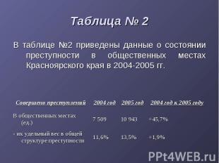 Таблица № 2 В таблице №2 приведены данные о состоянии преступности в общественны