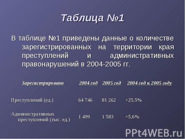 Таблица №1 В таблице №1 приведены данные о количестве зарегистрированных на территории края преступлений и административных правонарушений в 2004-2005 гг.
