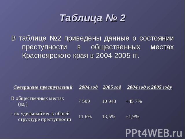 Таблица № 2 В таблице №2 приведены данные о состоянии преступности в общественных местах Красноярского края в 2004-2005 гг.