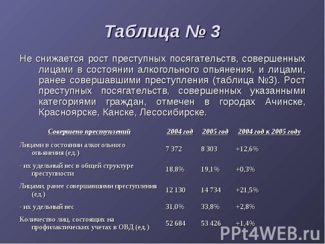 Таблица № 3 Не снижается рост преступных посягательств, совершенных лицами в состоянии алкогольного опьянения, и лицами, ранее совершавшими преступления (таблица №3). Рост преступных посягательств, совершенных указанными категориями граждан, отмечен…