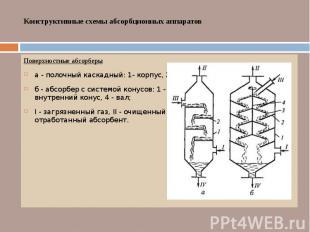 Конструктивные схемы абсорбционных аппаратов Поверхностные абсорберы а - полочны