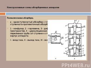 Конструктивные схемы абсорбционных аппаратов Распылительные абсорберы. а - однос