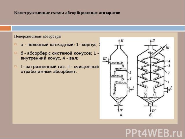 Конструктивные схемы абсорбционных аппаратов Поверхностные абсорберы а - полочный каскадный: 1- корпус, 2- горизонтальная полка; б - абсорбер с системой конусов: 1 - корпус, 2 - наружный конус, 3 - внутренний конус, 4 - вал; I - загрязненный газ, II…