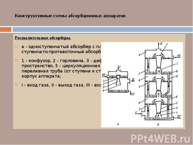 Конструктивные схемы абсорбционных аппаратов Распылительные абсорберы. а - одноступенчатый абсорбер с пленочным вводом жидкости, б - ступенчато-противоточный абсорбер с эжекцией жидкости; 1 - конфузор, 2 - горловина, 3 - диффузор, 4 - сепарационное …