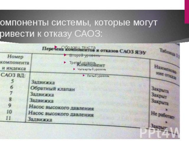 Компоненты системы, которые могут привести к отказу САОЗ: