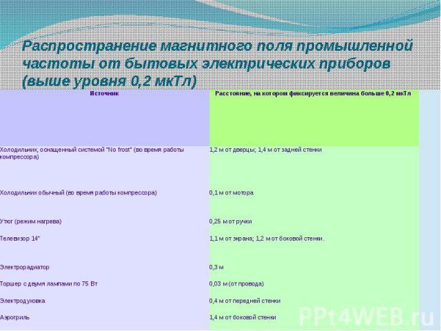 Распространение магнитного поля промышленной частоты от бытовых электрических приборов (выше уровня 0,2 мкТл)