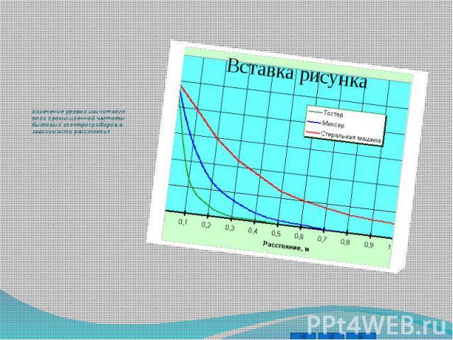 Изменение уровня магнитного поля промышленной частоты бытовых электроприборов в зависимости расстояния