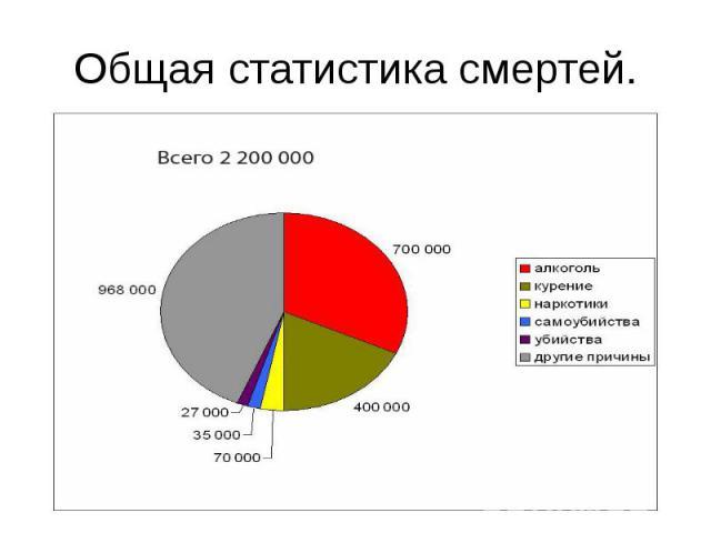 Статистика смертей от алкоголизма в россии