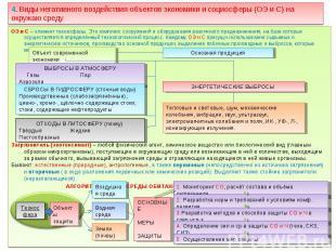 ОЭ и С – элемент техносферы. Это комплекс сооружений и оборудования различного п