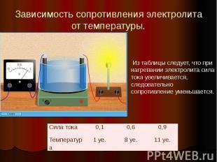 Зависимость сопротивления электролита от температуры.