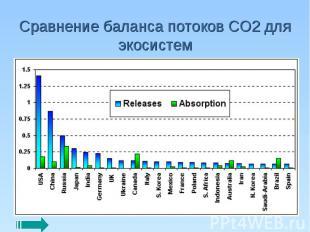 Сравнение баланса потоков СО2 для экосистем