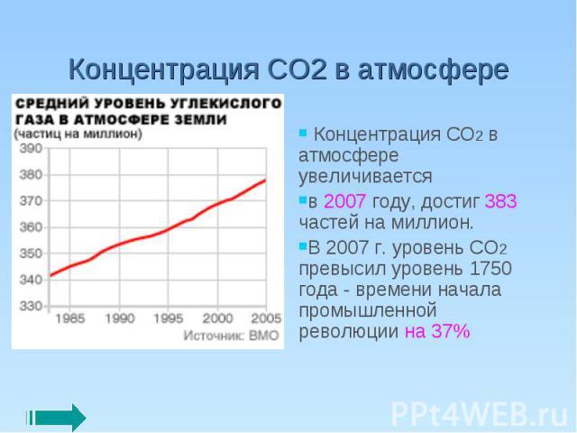 Концентрация СО2 в атмосфере Концентрация CO2 в атмосфере увеличивается в 2007 году, достиг 383 частей на миллион. В 2007 г. уровень CO2 превысил уровень 1750 года - времени начала промышленной революции на 37%