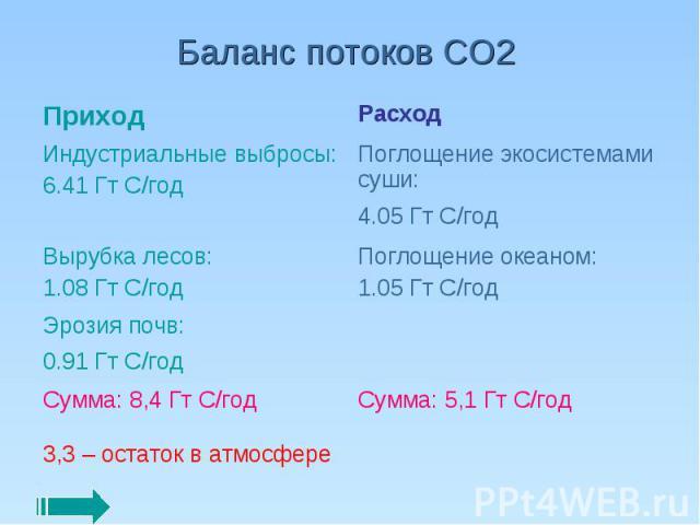 Баланс потоков СО2
