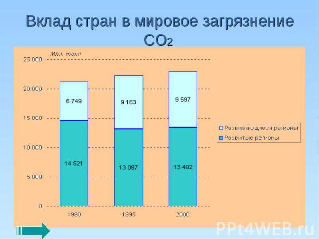 Вклад стран в мировое загрязнение СО2