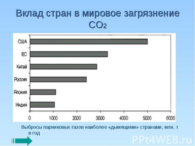 Вклад стран в мировое загрязнение СО2 Выбросы парниковых газов наиболее «дымящими» странами, млн. т в год