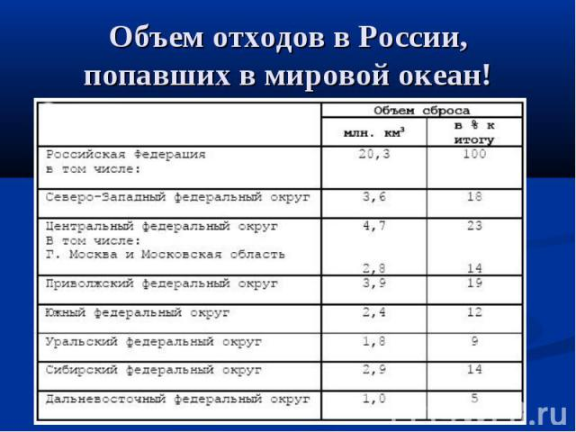 Объем отходов в России, попавших в мировой океан!