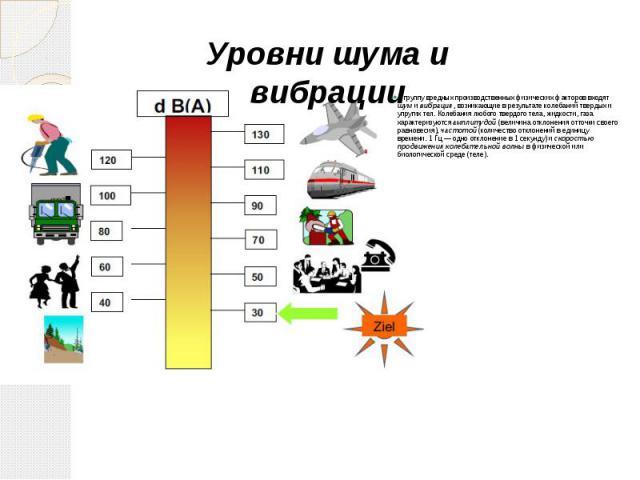 В группу вредных производственных физических факторов входят шум и вибрация, возникающие в результате колебаний твердых и упругих тел. Колебания любого твердого тела, жидкости, газа характеризуются амплитудой (величина отклонения отточки своего равн…