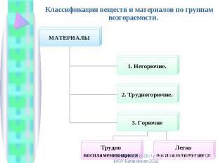 Классификация веществ и материалов по группам возгораемости. Классификация вещес