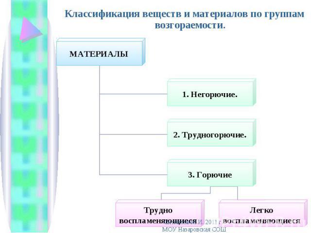 Классификация веществ и материалов по группам возгораемости. Классификация веществ и материалов по группам возгораемости.