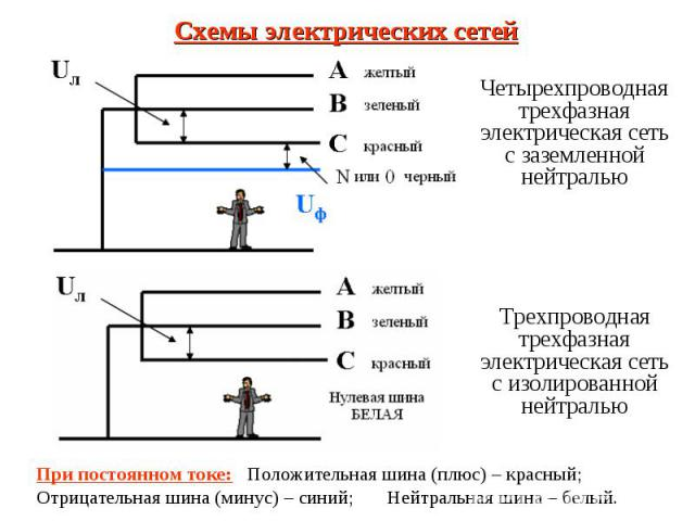 Четырехпроводная трехфазная электрическая сеть с заземленной нейтралью Четырехпроводная трехфазная электрическая сеть с заземленной нейтралью Трехпроводная трехфазная электрическая сеть с изолированной нейтралью