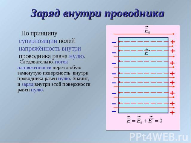Заряд внутри проводника По принципу суперпозиции полей напряжённость внутри проводника равна нулю.