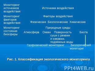 Рис. 1. Классификация экологического мониторинга