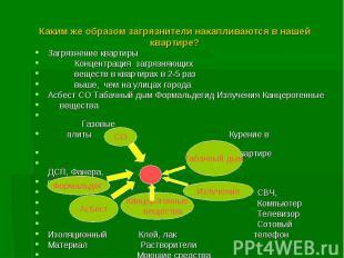 Загрязнение квартиры Загрязнение квартиры Концентрация загрязняющих веществ в кв