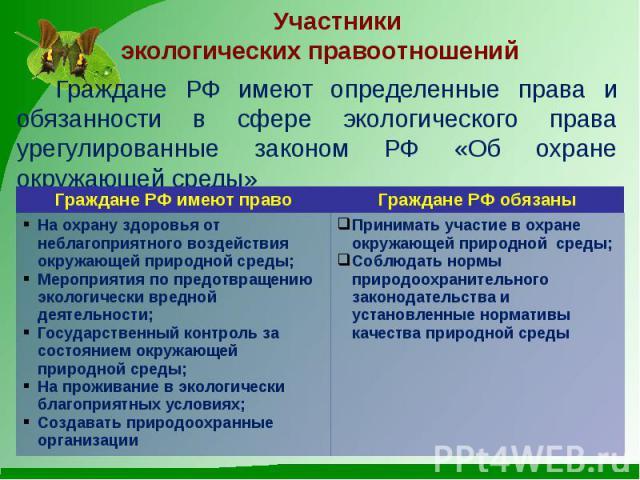 Участники экологических правоотношений Граждане РФ имеют определенные права и обязанности в сфере экологического права урегулированные законом РФ «Об охране окружающей среды»