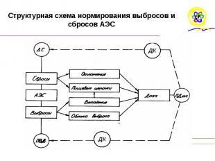 Структурная схема нормирования выбросов и сбросов АЭС
